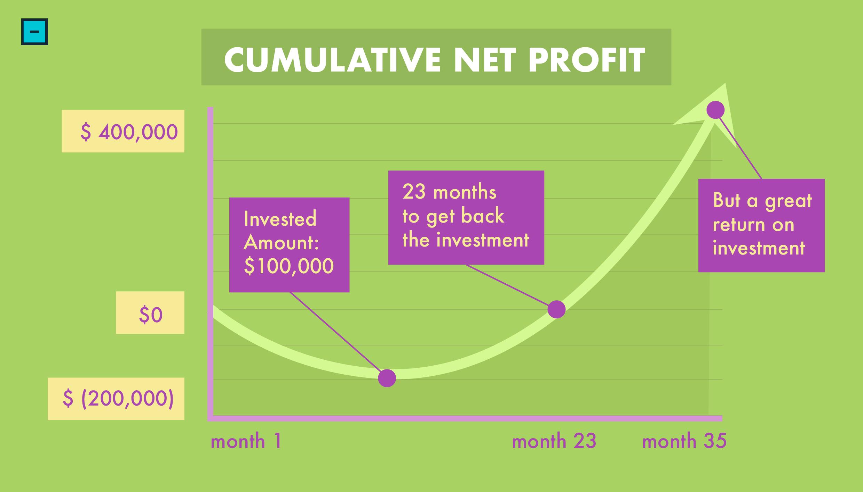 cumulative net profit