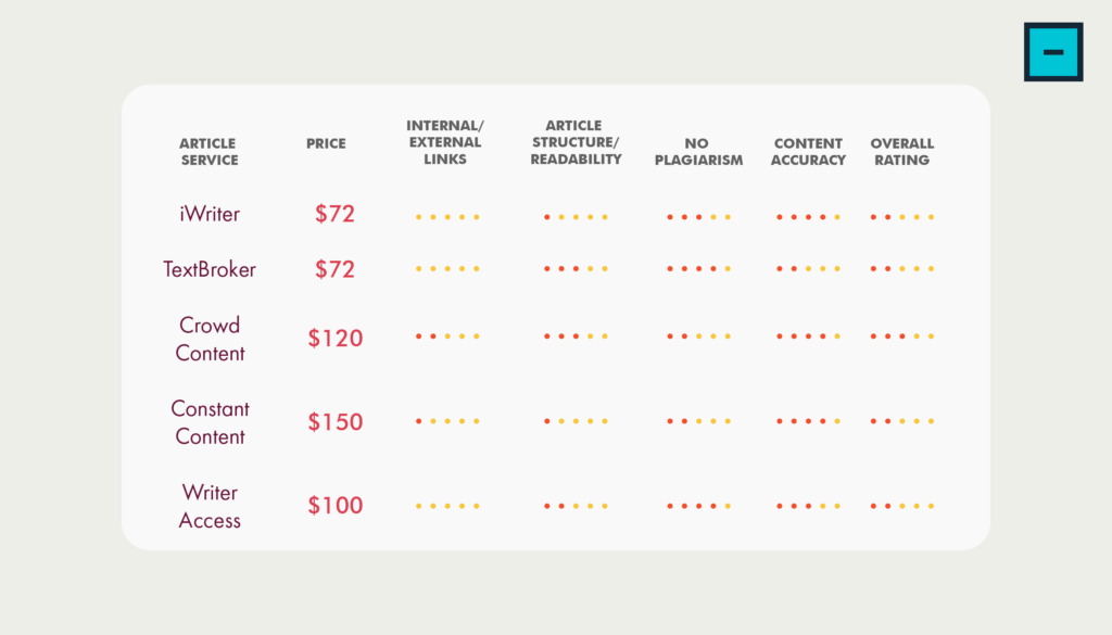 Content-Writing-Service-pricing-list