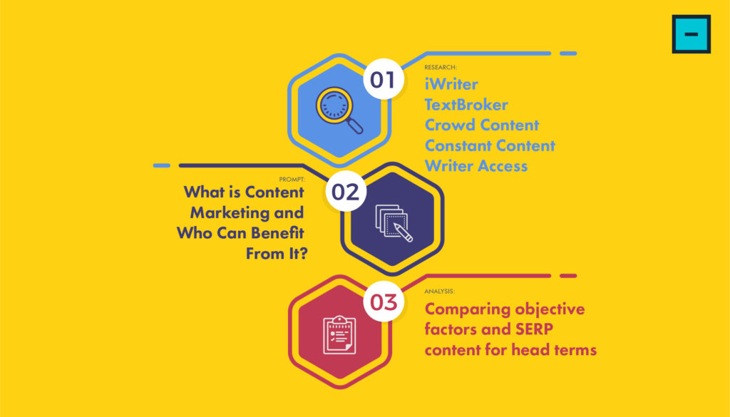 Content Writing Services Research Process