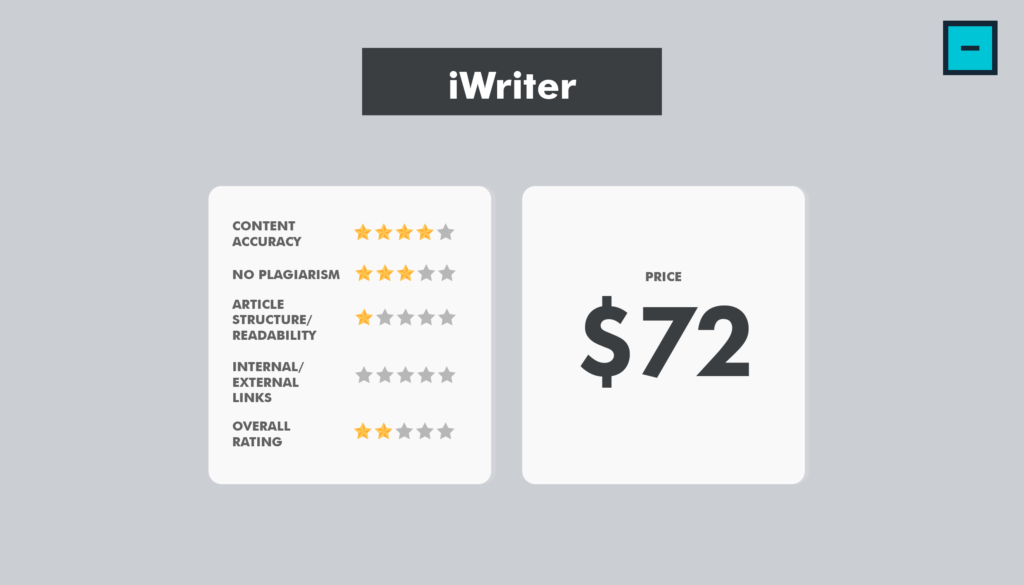 iWriter - Content Writing Services Comparison