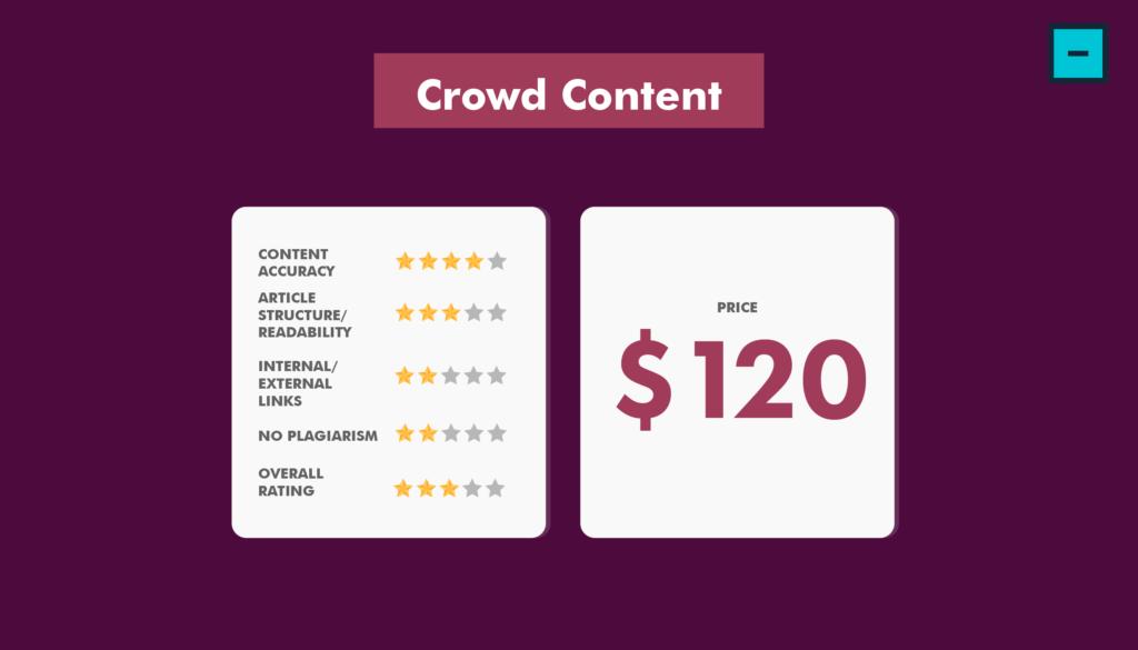 Crowd Content - Content Writing Services Comparison