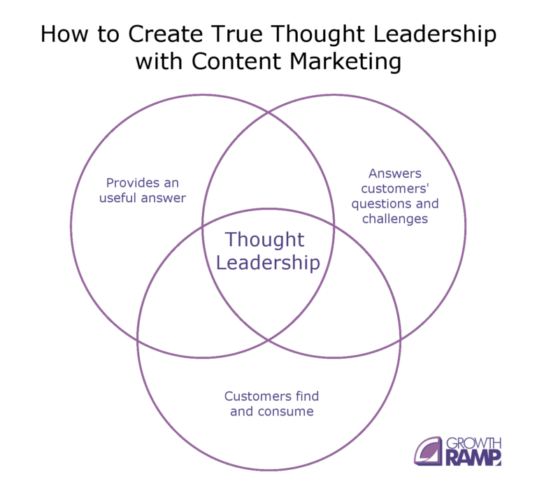 how-to-create-true-thought-leadership-with-content-marketing-768x695