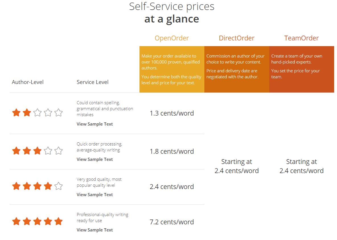 Textbroker-Self-Service-Pricing