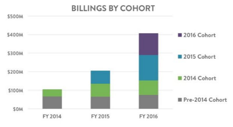 Shopify-Billings-By-Cohort-Chart