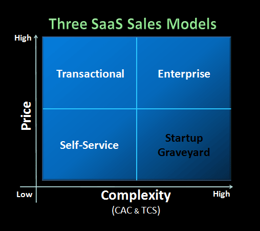 Three-SaaS-Sales-Model-Price-Complexity-Chart