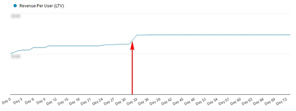 Google-Analytics-Lifetime-Value-Chart