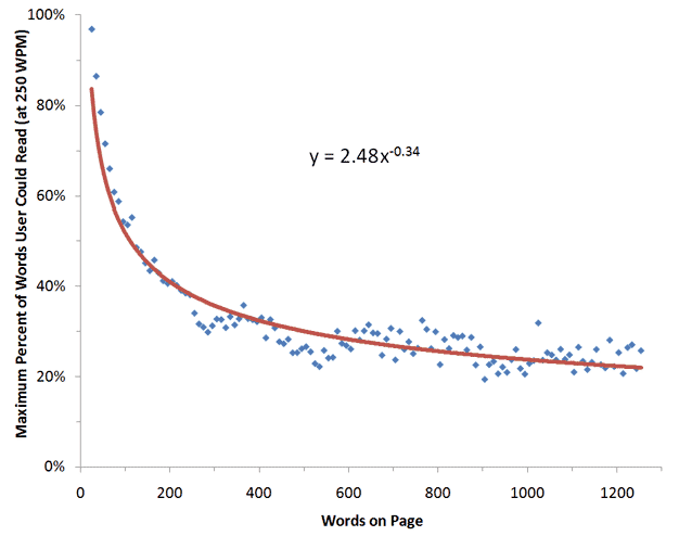 maximum-percent-of-words-users-could-read-graph