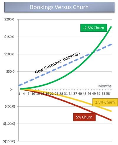 Bookings-versus-Churn-graph