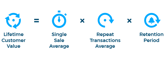 Lifetime-Customer-Value-Calculation