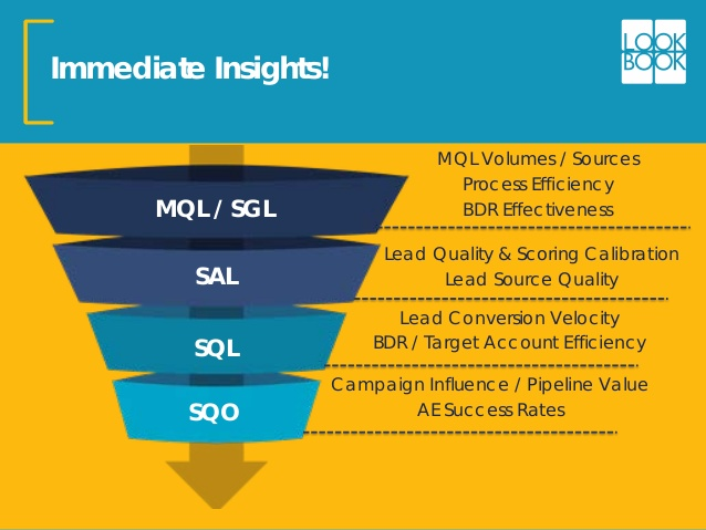 Top-of-the-sales-funnel-MQL-and-SQL-Volumes-graphic