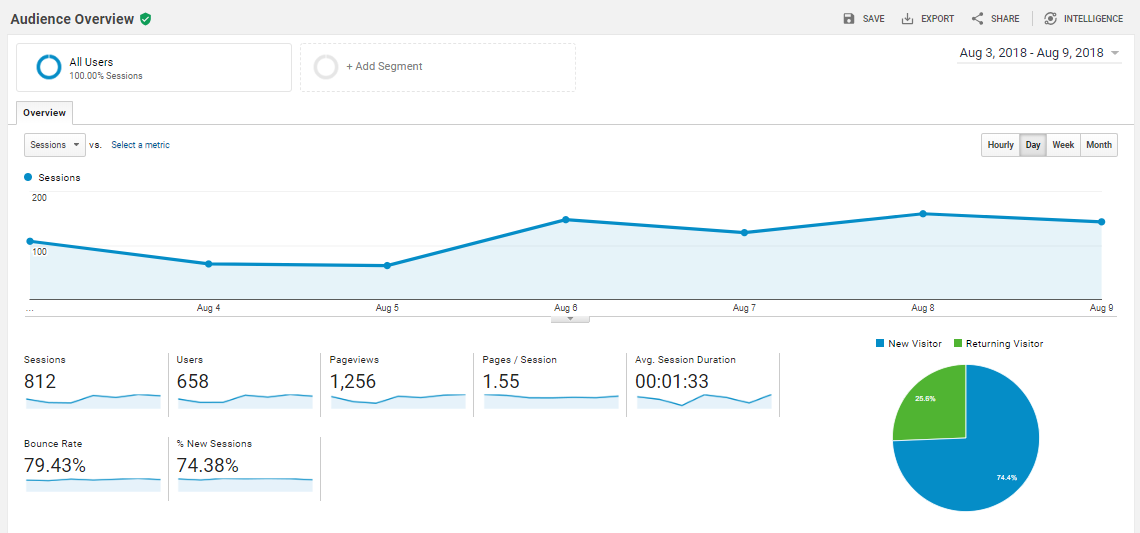Google-Analytics-Audience-Overview-Report