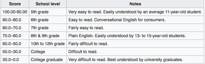 Flesch-Kincaid-readability-scores-and-corresponding-school-levels