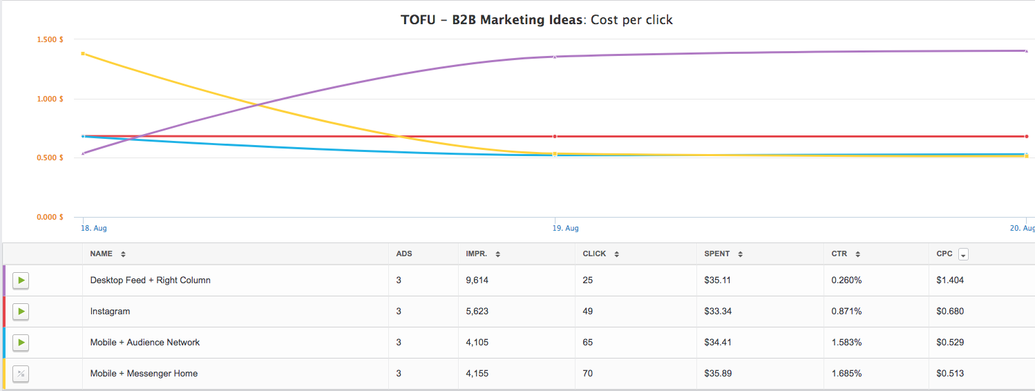 cost-per-click-graph-for-all-placements