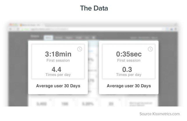 Average-user-time-on-website-over-30-days