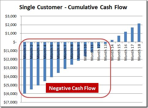 Single-Customer-Cumulative-Cash-Flow-graph