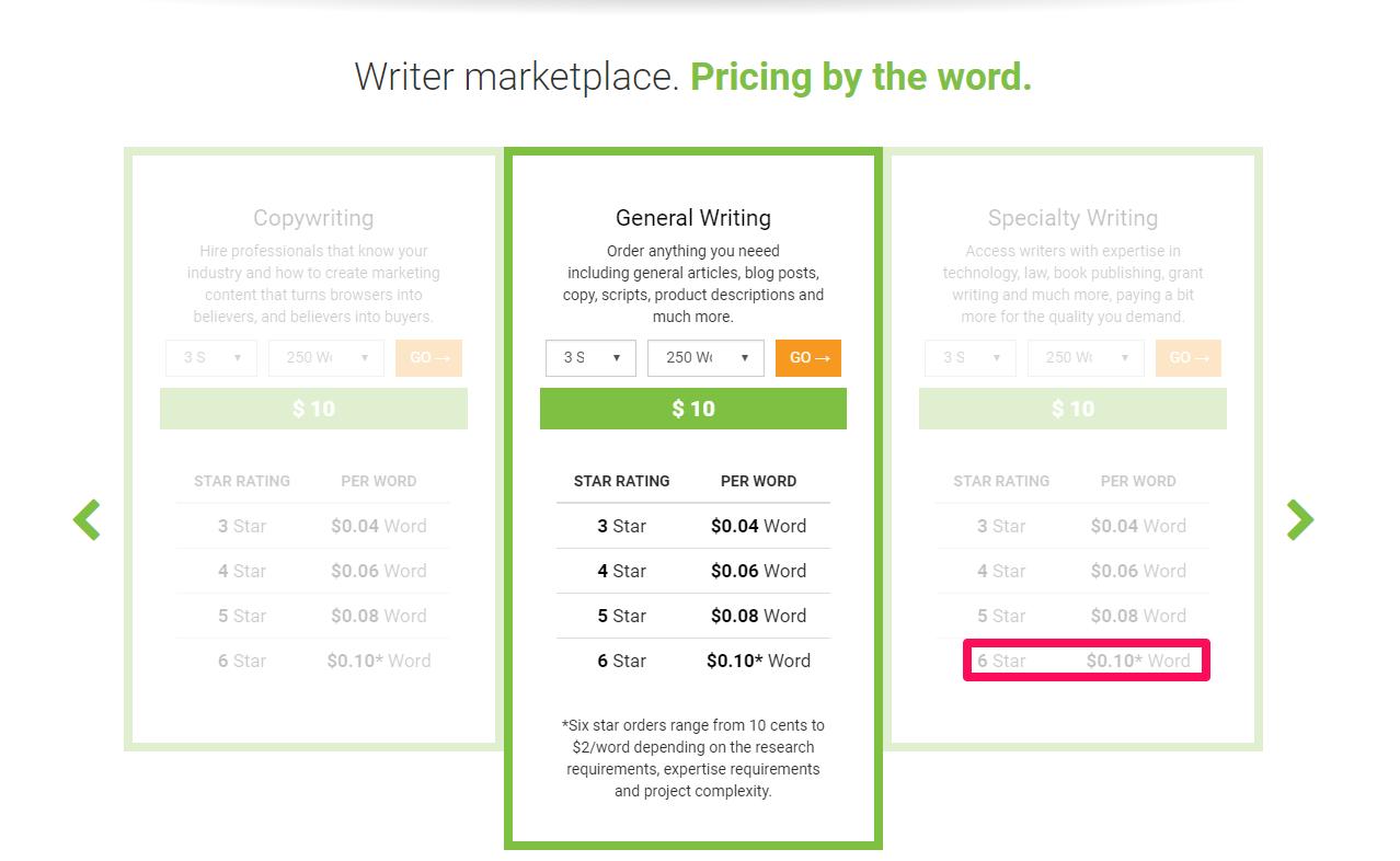Writer-Access-Marketplace