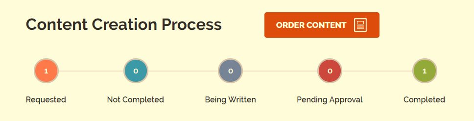 iWriter-Content-Creation-Process