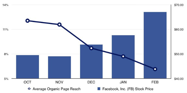 Facebook-organic-reach-decreases-as-Facebook-stock-increases