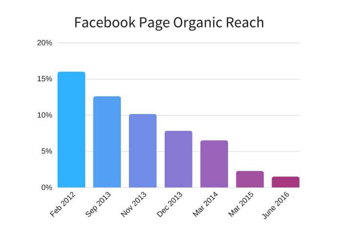 Facebook-Page-Organic-Reach-graph