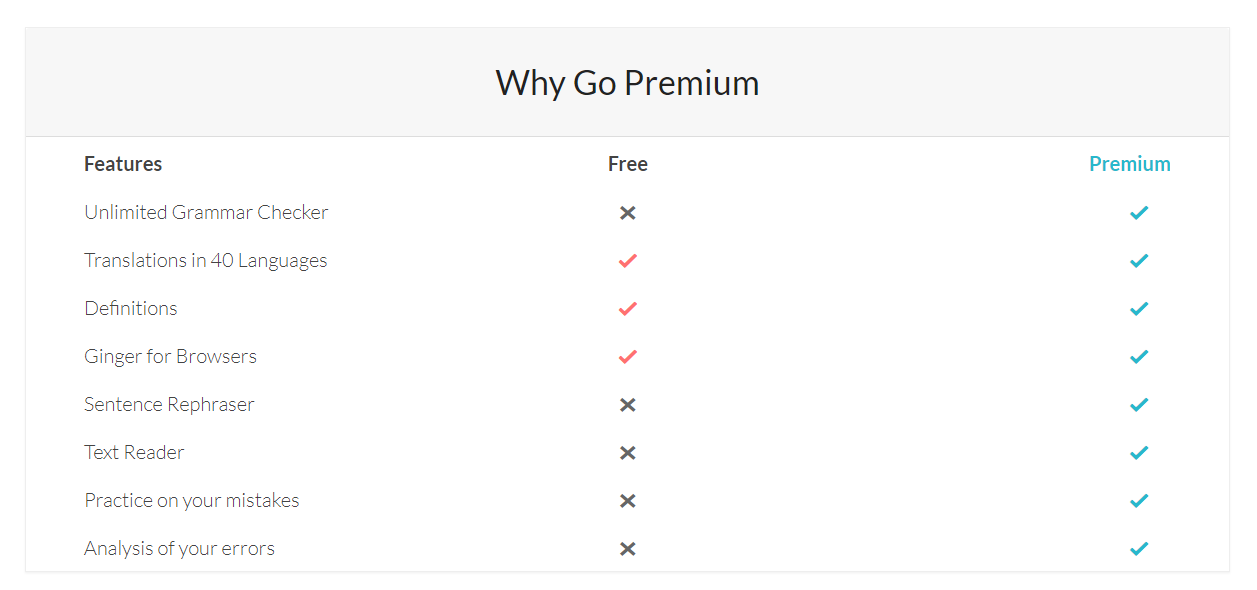 Example screenshot of Ginger Grammar Plans and Pricing