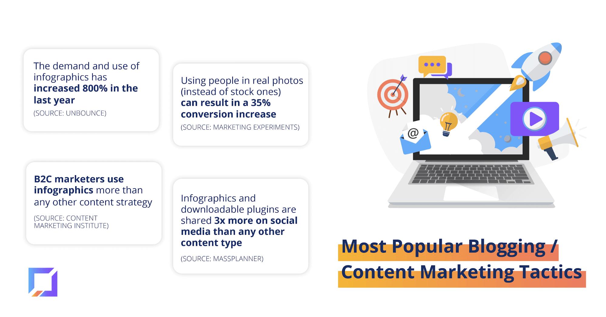 Most popular blogging and content marketing tactics