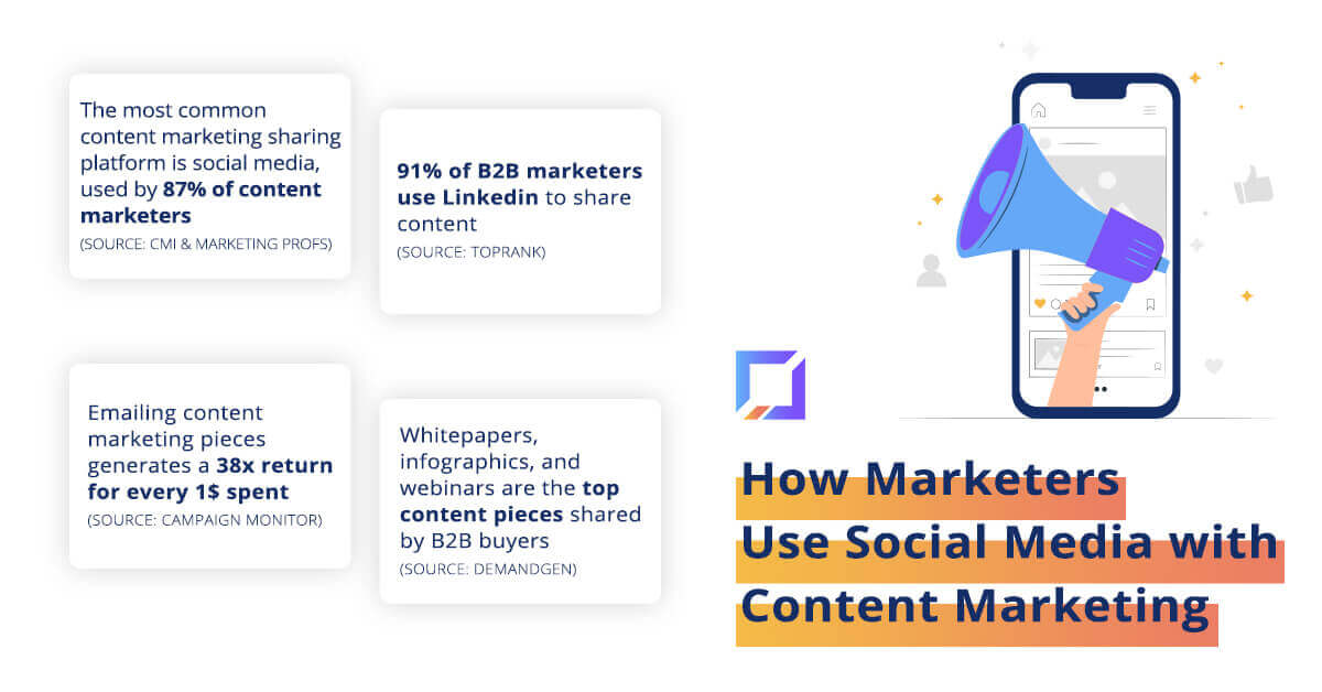 How marketers use social media with content marketing