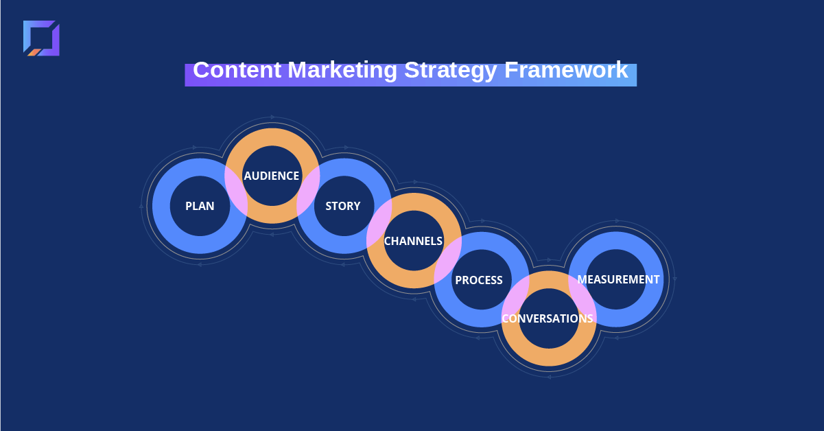 content from zero to 100 framework