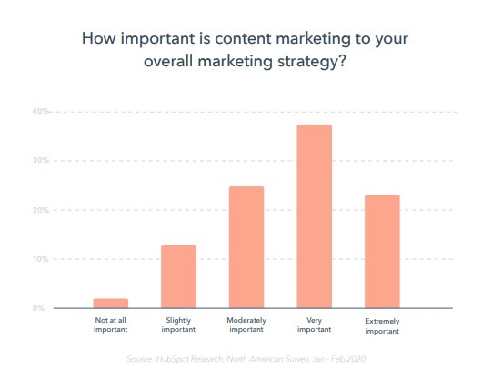 A graph showing the statistics of how important it is to promote content effectively.