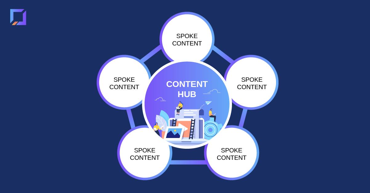 codeless serp analysis hub and spoke model