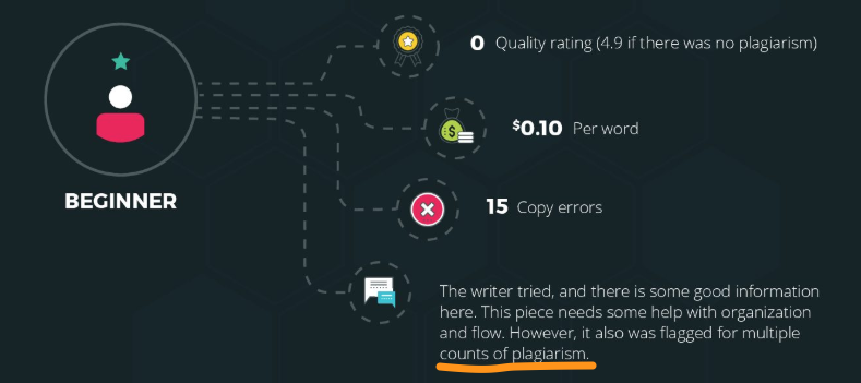 ClearVoice study of freelance writers