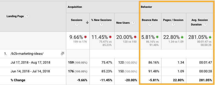 engagement metrics increased