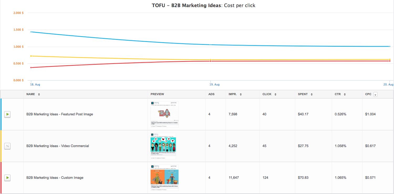 cost per click results