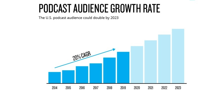 podcast growth rate