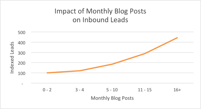 The statistics above show the impact of monthly blog posts on inbound leads.