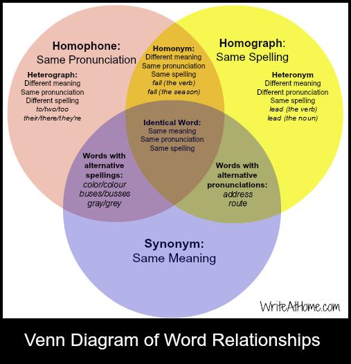 Writing Mechanics: synonyms