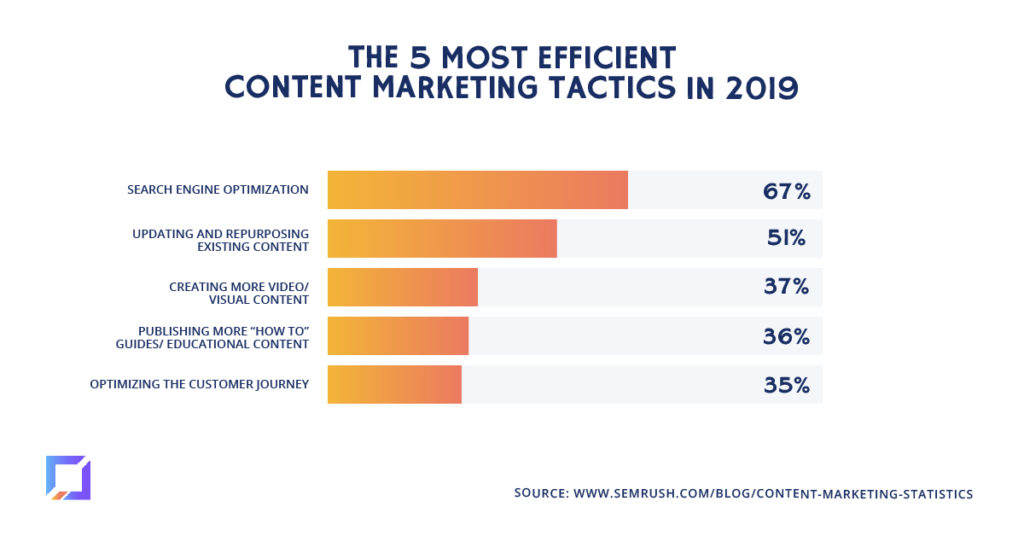 5 most efficient content marketing tactics in 2019 (according to marketers)