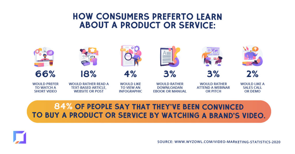 consumers prefer video