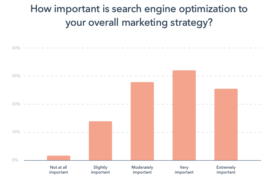 SEO content writing graph