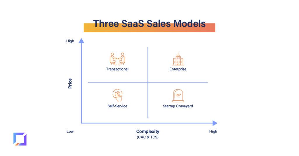 SaaS Sales models