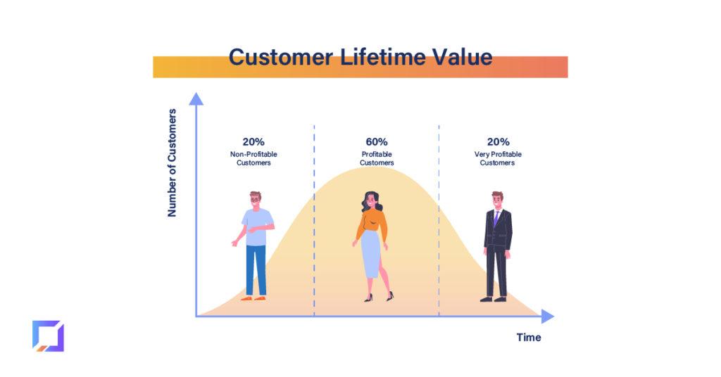 Definition of Customer Lifetime Value