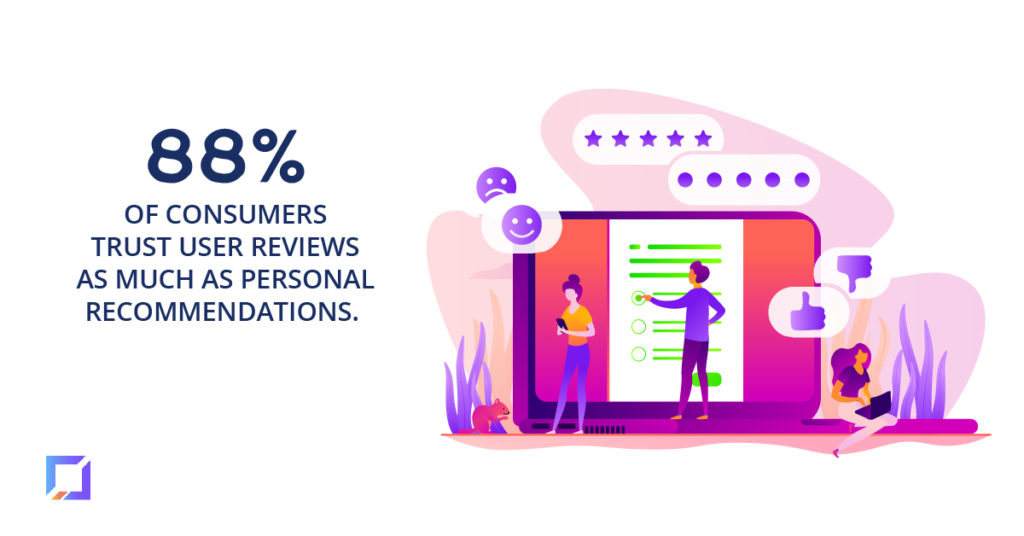 88% of consumers trust user reviews