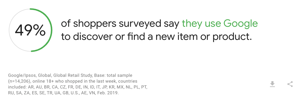 shoppers that use google