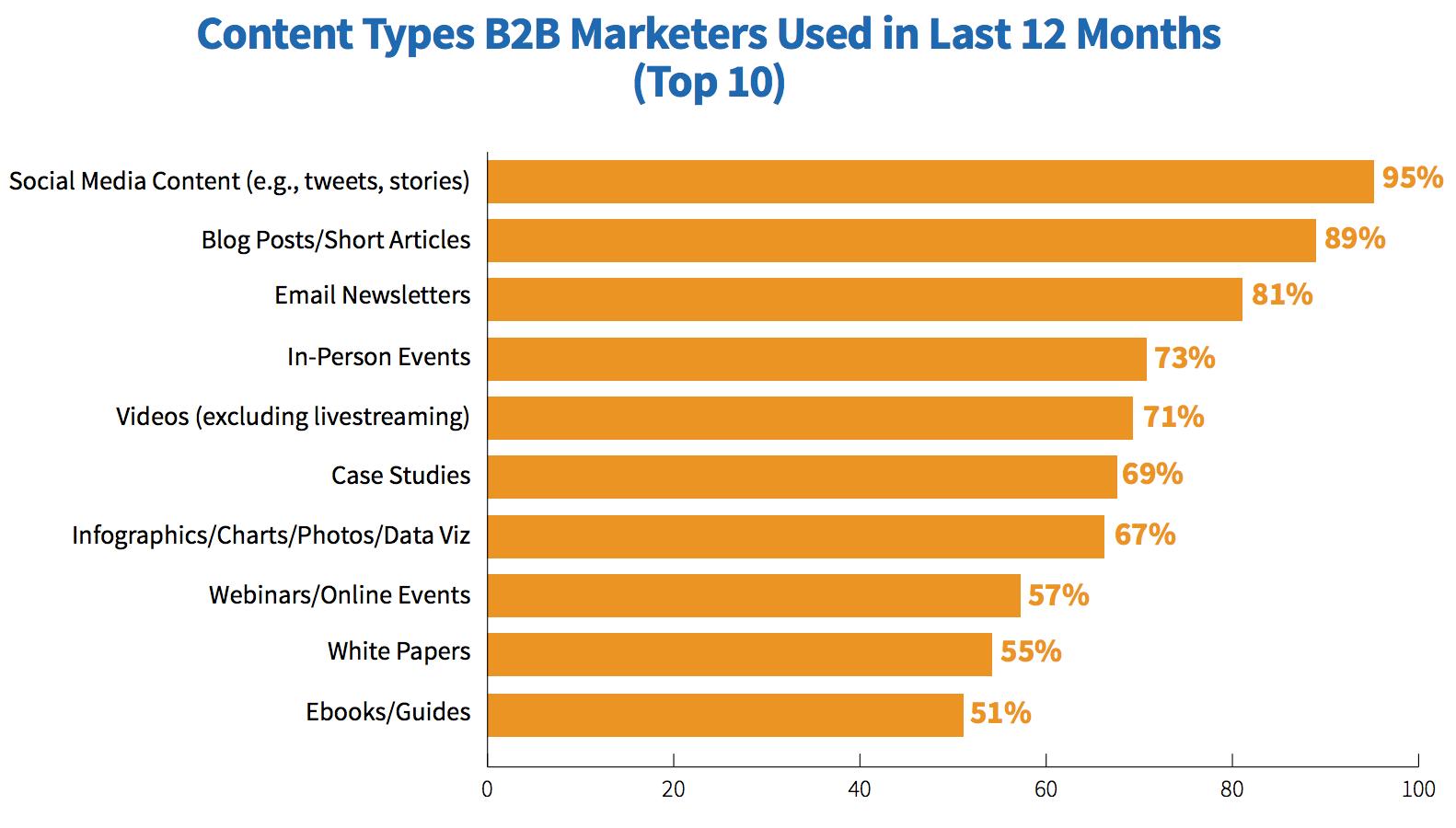 content type surveys