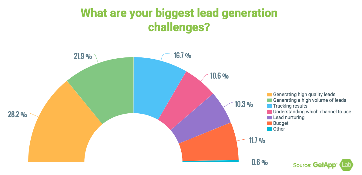 statistics of biggest lead generation challenges