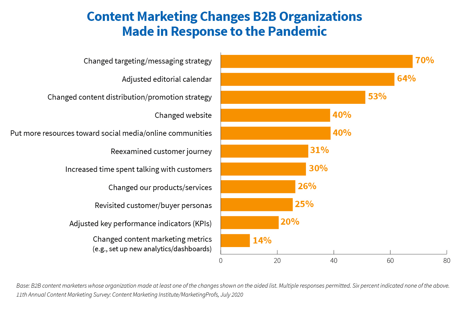 content marketing changes B2B organizations made in reponse to the pandemic