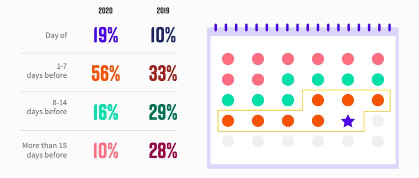 percentage of webinar tactics