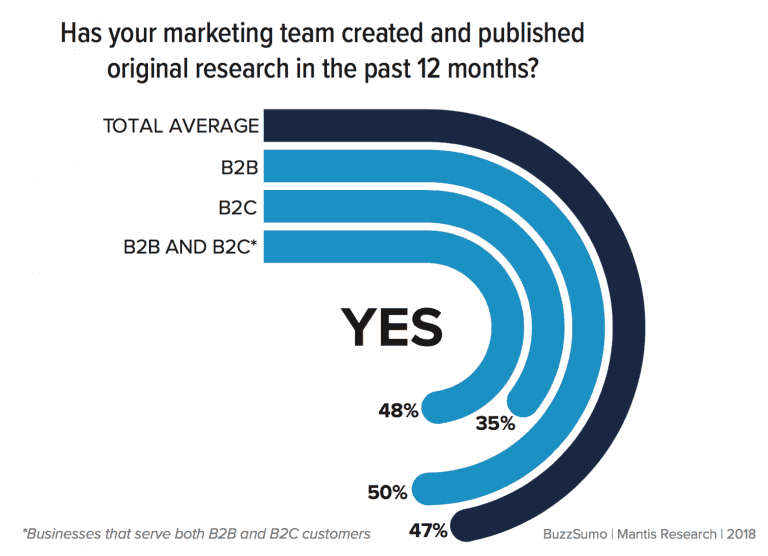 percentage of B2Bs and B2Cs creating and publishing original research