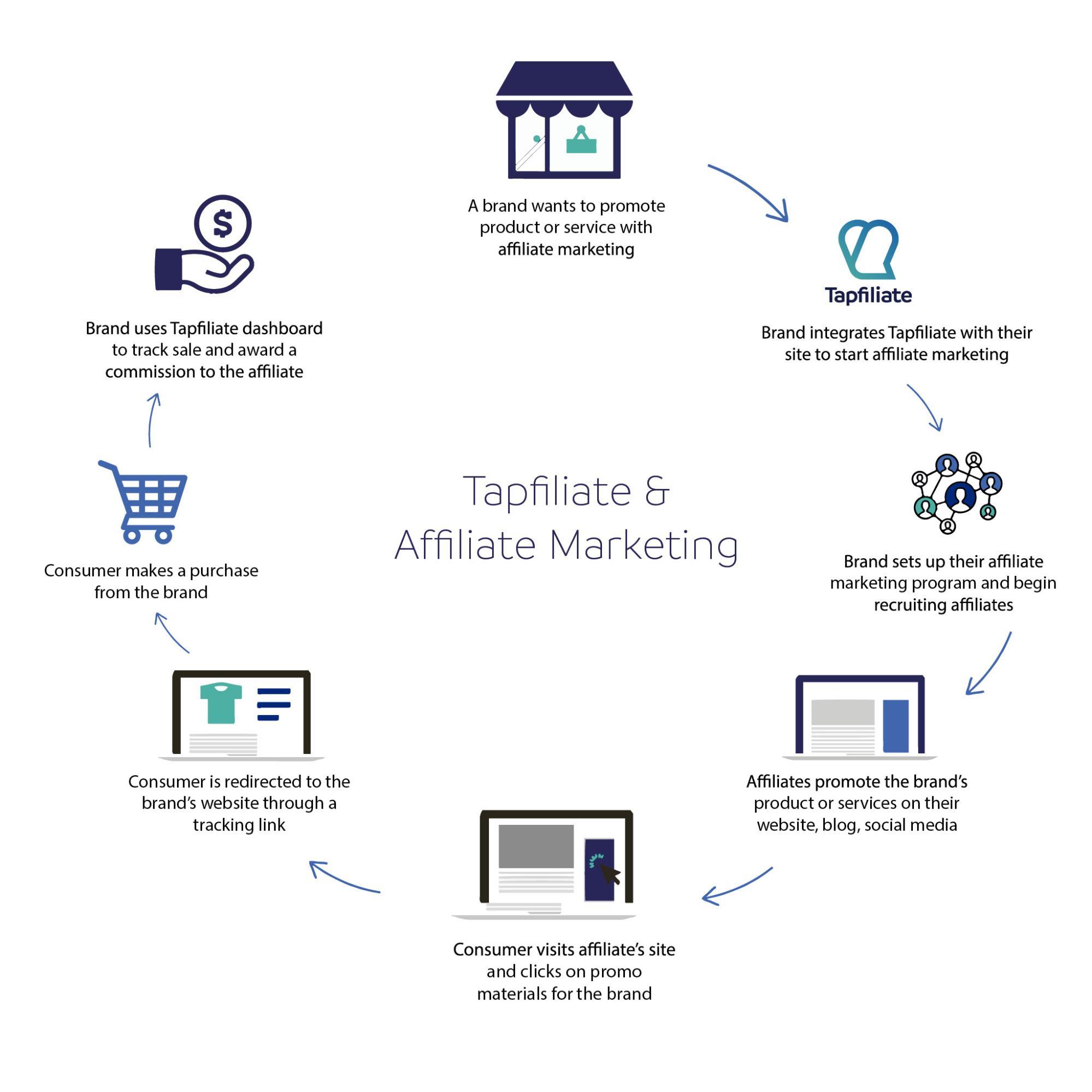 tapfiliate and affiliate marketing