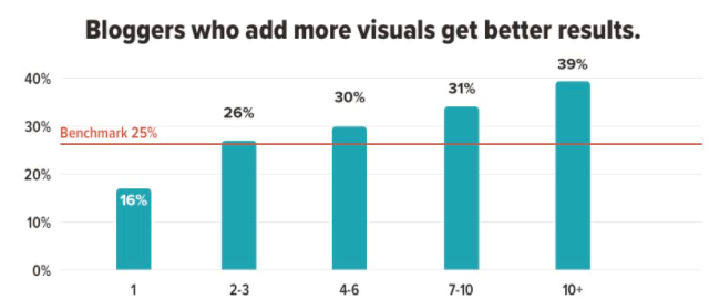statistics showing bloggers who add more visuals get better results